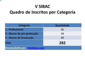 inscriptos x categoría V SIBAC